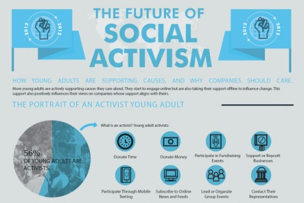 How young adults are suporting causes, and why companies should care