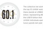 Bernard Arnault, Francois Pinault and Johann Rupert top the list of world's richest watch titans