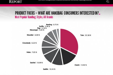 What are luxury handbag consumers interested in?