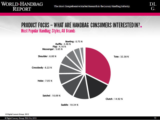 what are luxury handbag consumers interested in