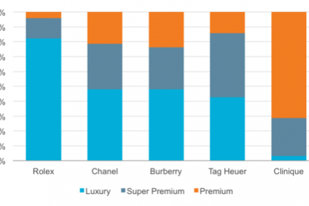 Emerging markets tend to perceive brands as more luxurious