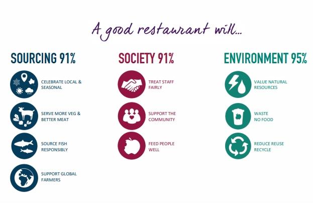 A good restaurant wil