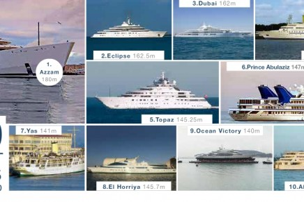 The largest, fastest and most iconic superyachts in the world. Top 10 largest yachts
