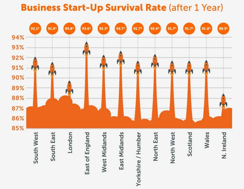 Business Startup Survival Rate after 1 year - UK