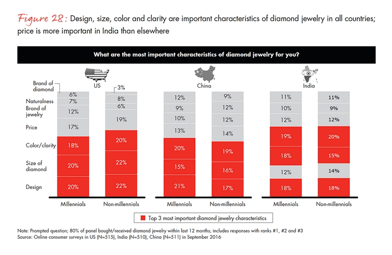 Diamonds -size, design and price