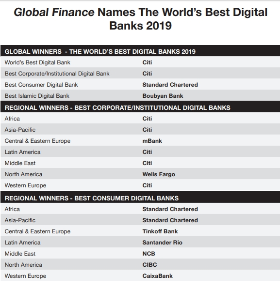 Global Finance presented it's 20th Annual World's Best Digital Bank Awards