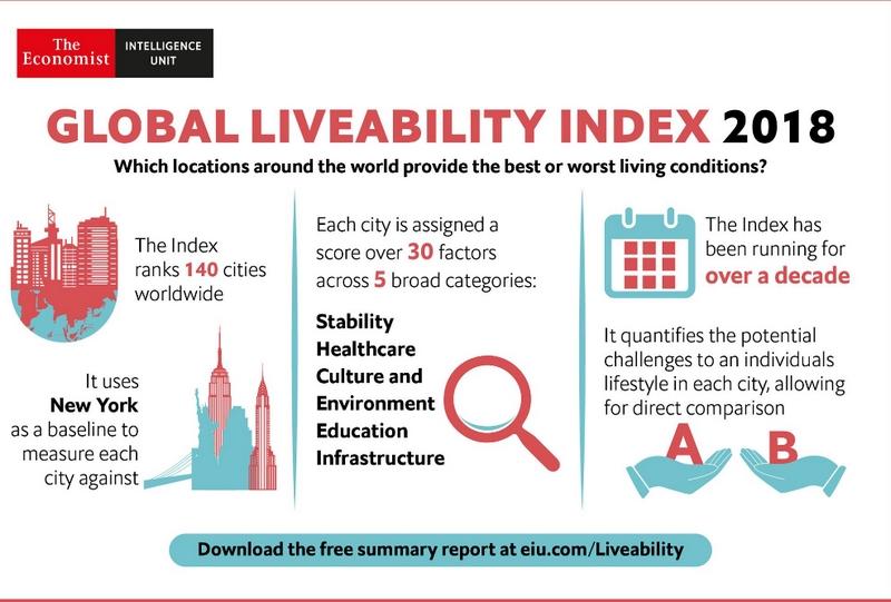 Global Liveability Index 2018-