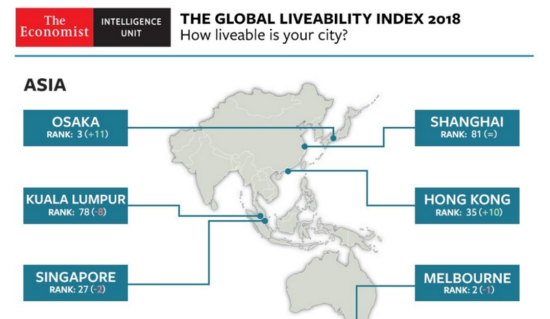 Global Liveability Index 2018- Asia
