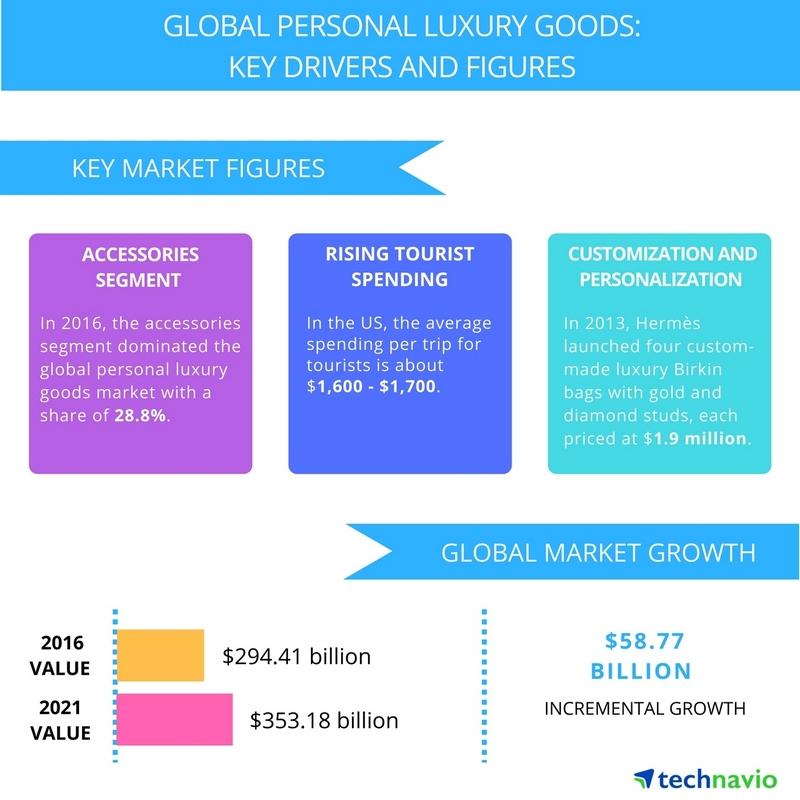 Global_Personal_Luxury_Goods_Market_2017-2021