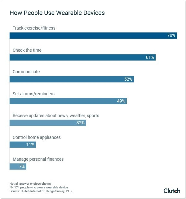 How people use wearables