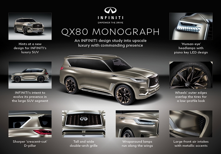 Infiniti QX80 Monograph SUV - all the details