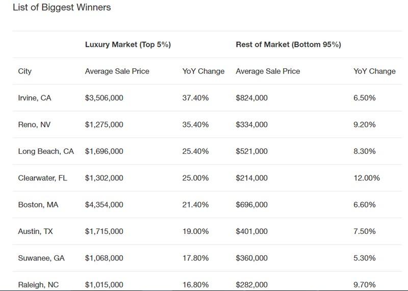 List of Biggest Winners