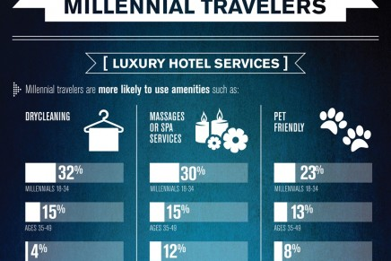 Millennials look for hotels with conveniences and luxury services