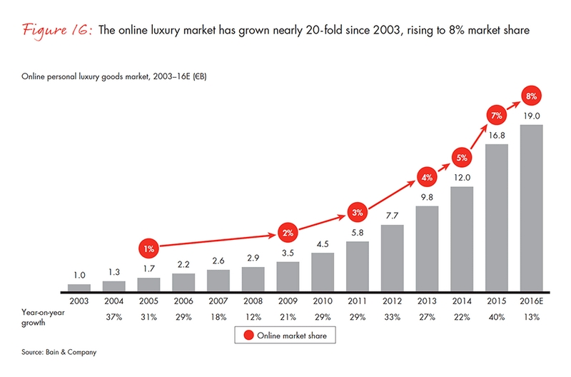 Online luxury market growth since 2003