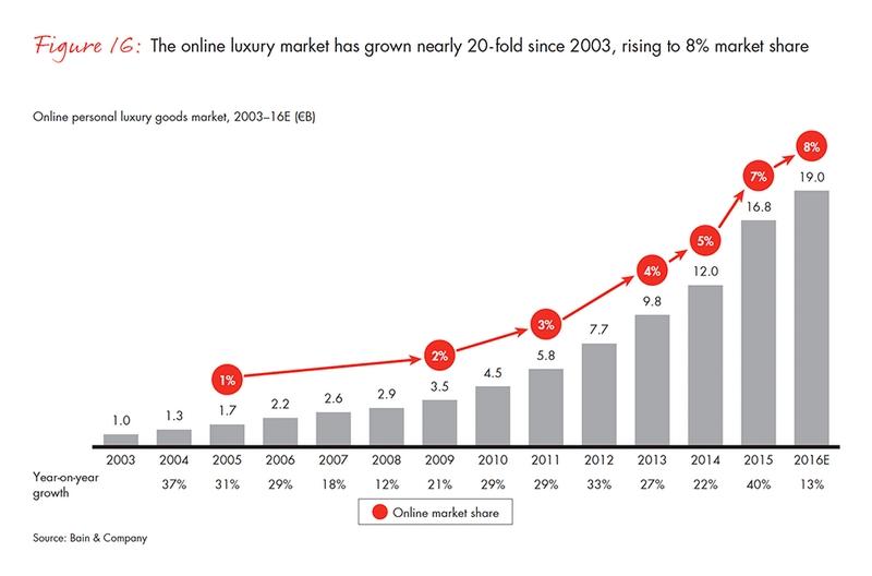 Online luxury market growth since 2003