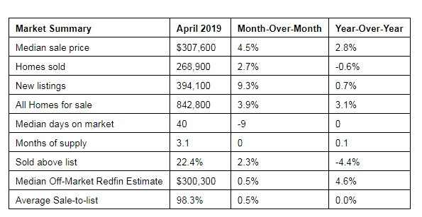 Redfin Market Summary 2019