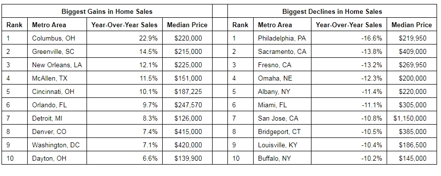 Redfin biggest gains in home sales April 2019