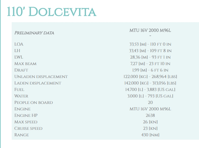 Riva 110' Dolcevita technical details