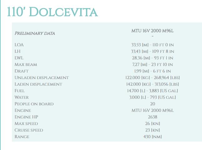 Riva 110' Dolcevita technical details