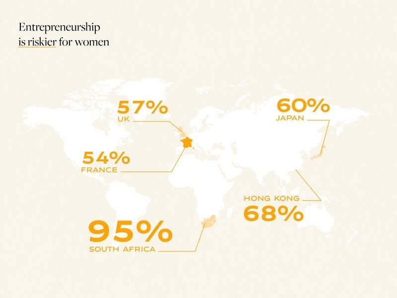 Veuve Clicquotl female entrepreneurship barometer 2019 - riskier for women