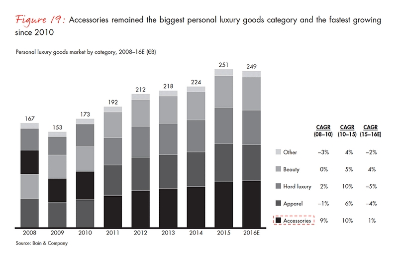 accessories -the biggest personal luxury goods category