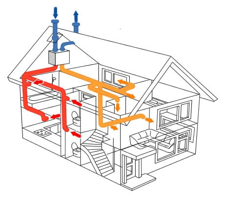 bpcventilation explains HOW DOES A HEAT RECOVERY SYSTEM WORK