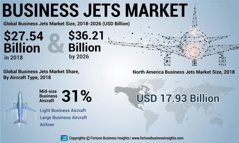 business jetmarket analysis