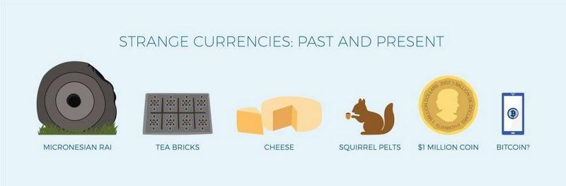 currenciespastandpresent