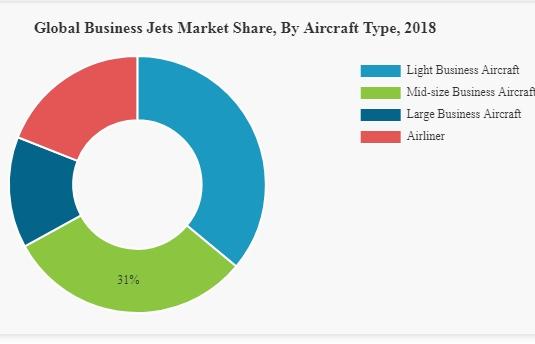 global business jet market segmentation