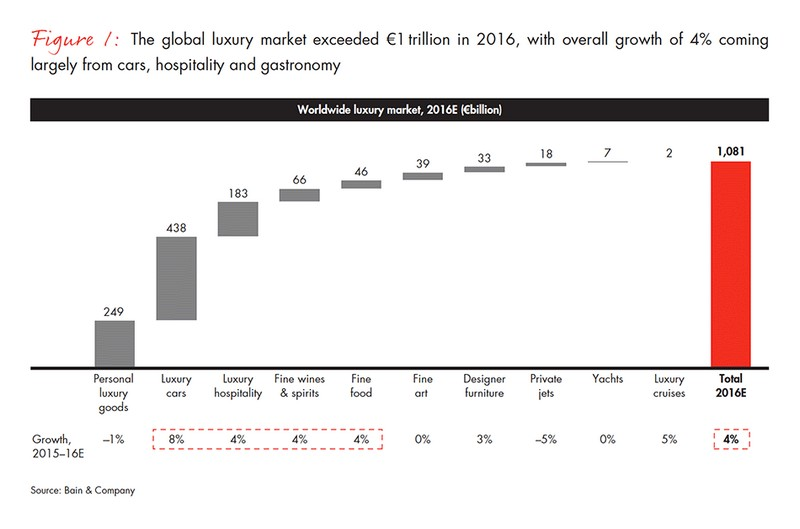 global luxury market overview