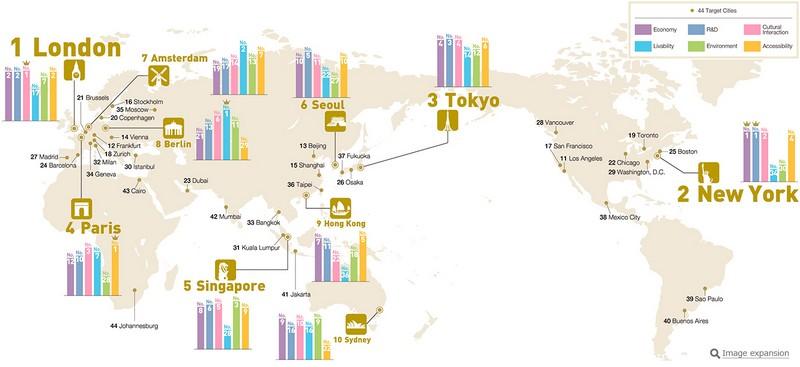 global power city index 2017