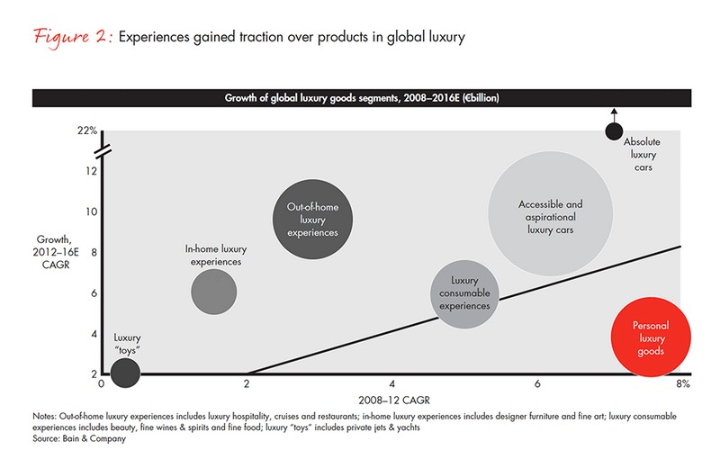 growth global luxury segments