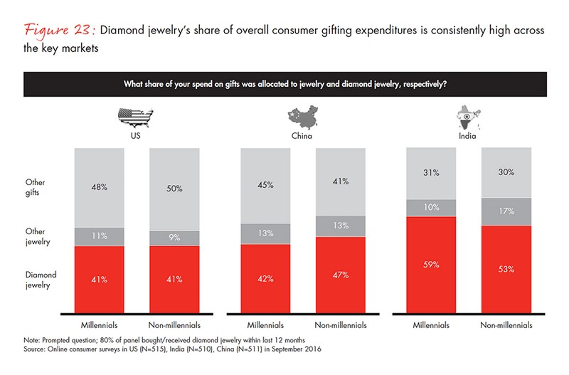 jewelry -gifting expenditure
