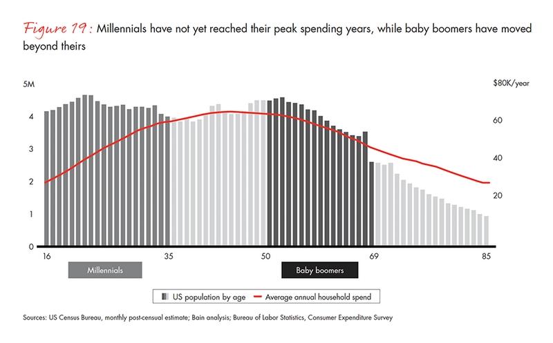 jewelry - peak spending years
