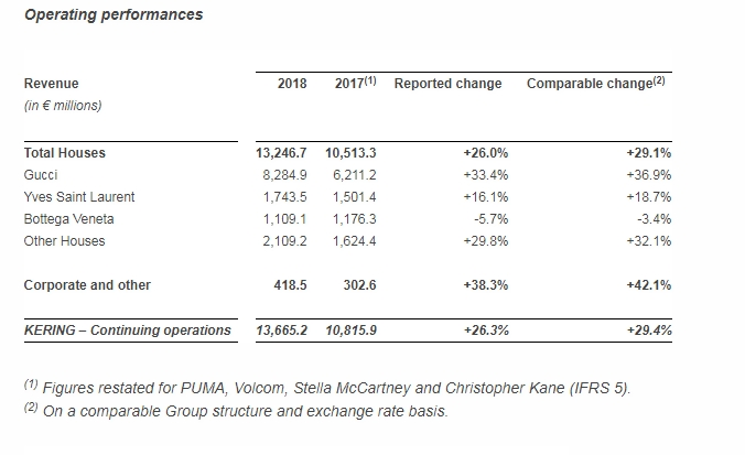 kering operating performnace 2018 results