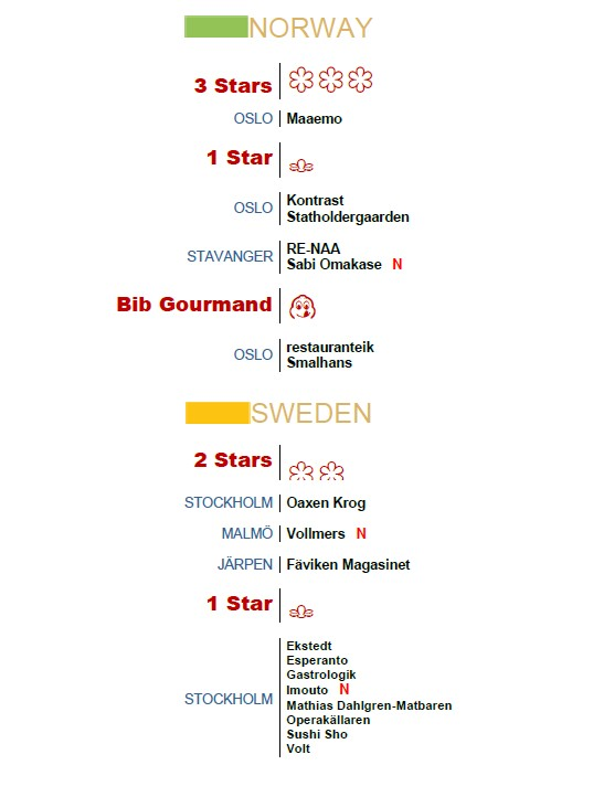 michelin guide nordic countries 2017 - Norway Sweden