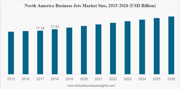 north america business jet market size