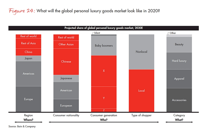 personal luxury goods market in 2020