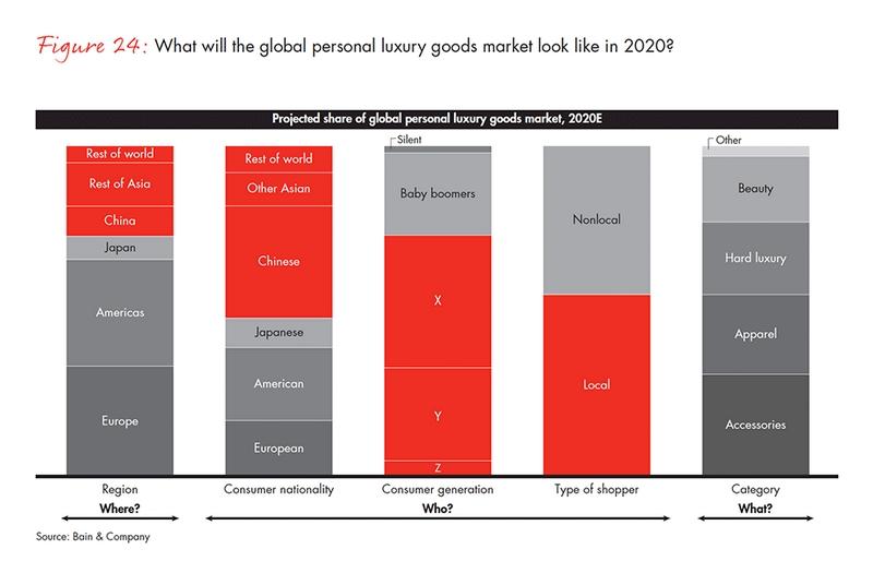 personal luxury goods market in 2020