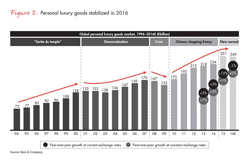 personal luxury goods stabilized in 2016