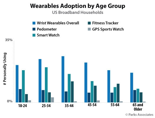 wearables adoptionby age